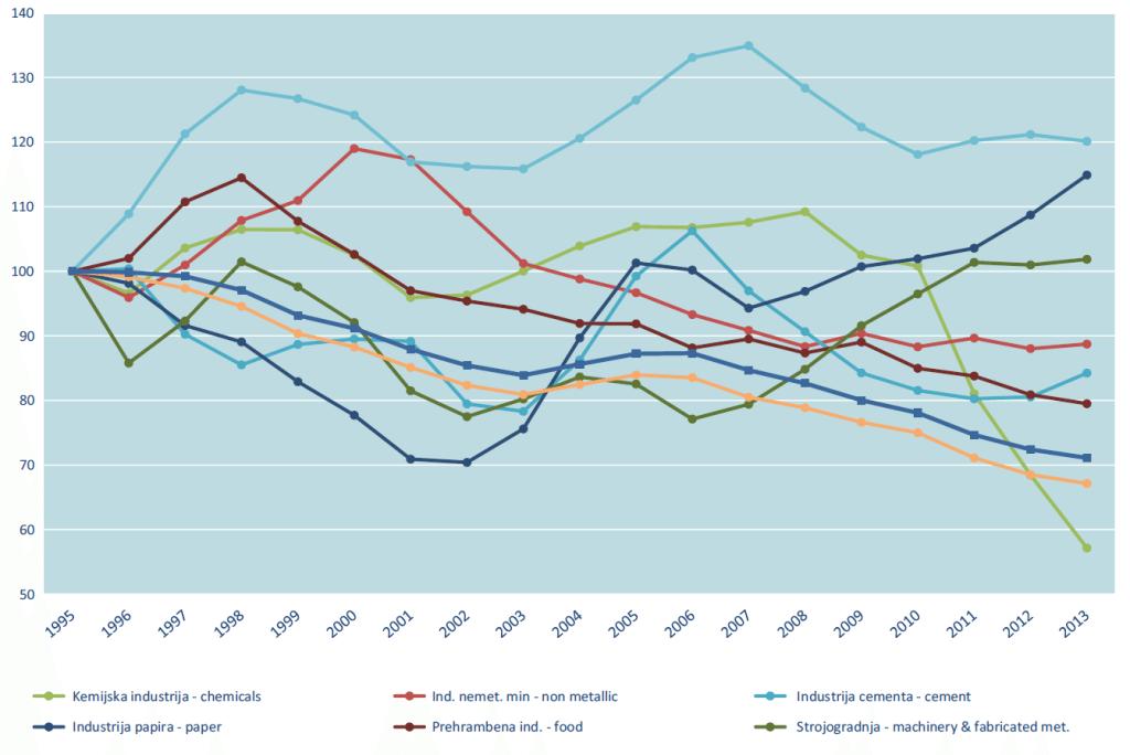 indeks ODEX industrija