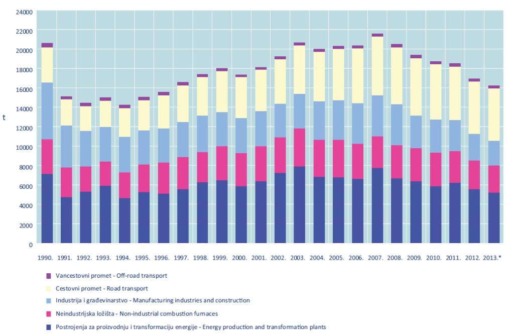 trend emisija CO2