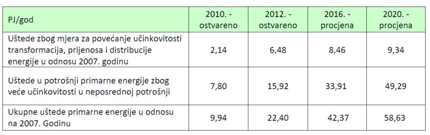 2. ostvarene i procijenjene uštede primarne energije