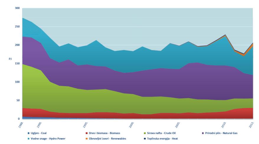 ukupna proizvodnja primarne energije - energija u hrvatskoj 2013